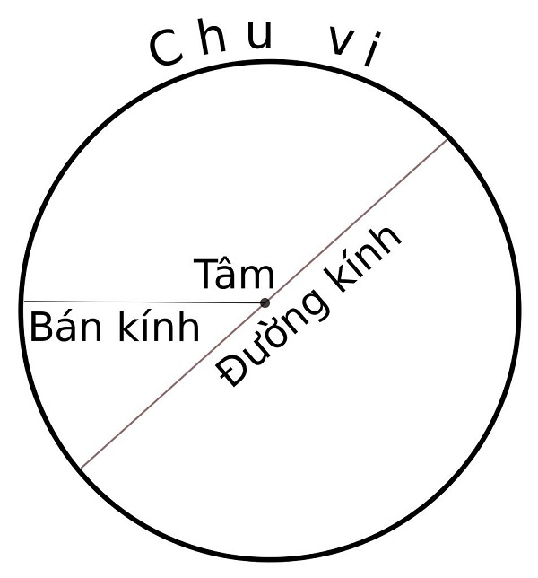 voh.com.vn-cach-tinh-the-tich-hinh-non-anh-5
