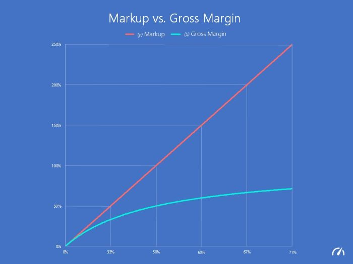 voh.com.vn-gross-margin-3