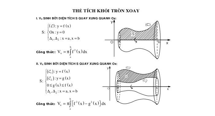 voh.com.vn-the-tich-khoi-tron-xoay-3