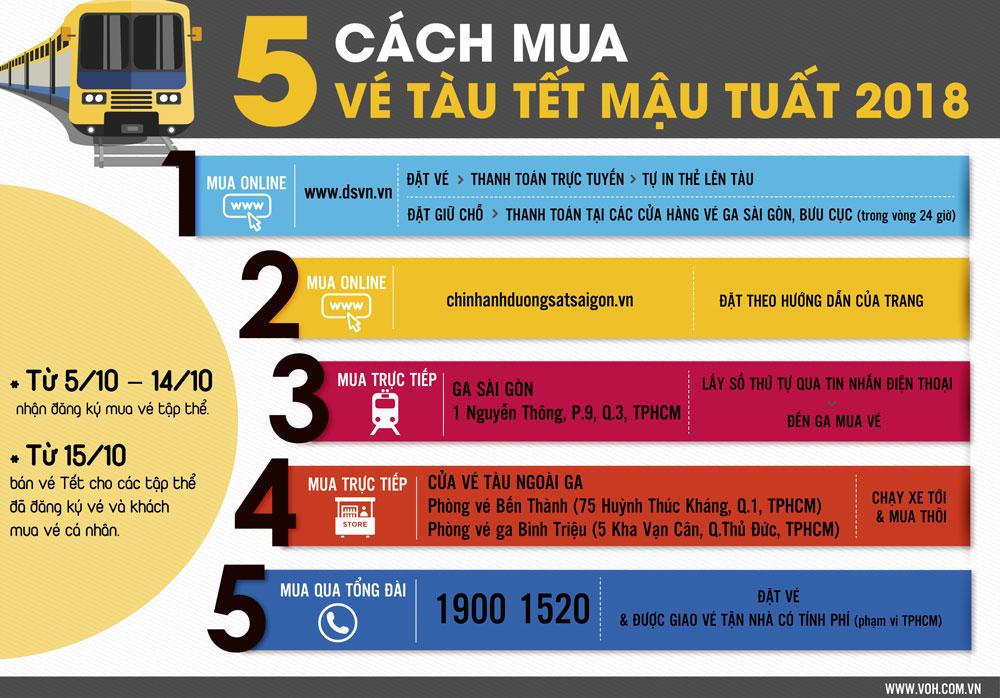 5 cách mua vé tàu Tết online voh.com.vn