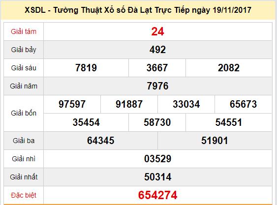 Kết quả xổ số Đà Lạt  ngày 19-11-2017