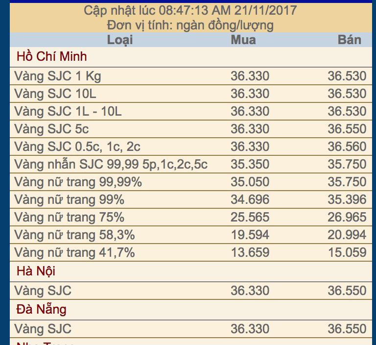 Giá vàng trong nước mới nhất lúc 9 giờ ngày 21-11-2017