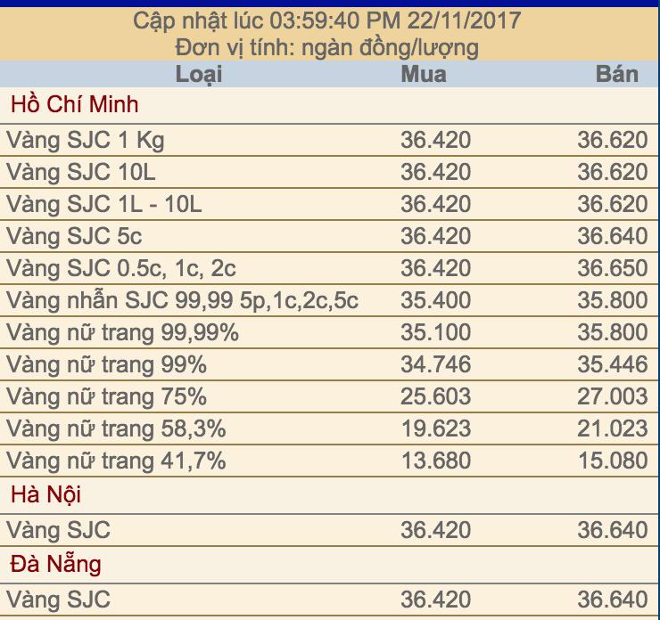 Giá vàng trong nước trong chiều ngày 22-11-2017