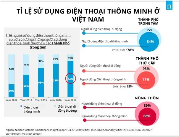 Việt Nam: 22,5 triệu người dân nông thôn chơi Facebook