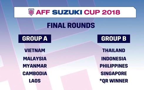 Kết quả bốc thăm AFF Cup 2018