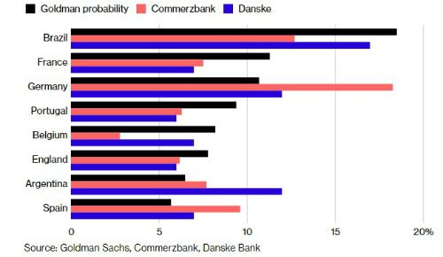 trí tuệ nhân tạo, vô địch World Cup, World Cup 2018, Goldman Sachs, Commerzbank, Danske
