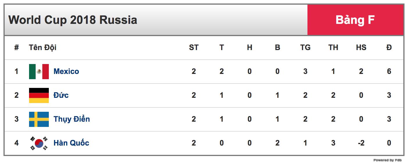 Kết quả World Cup bảng F