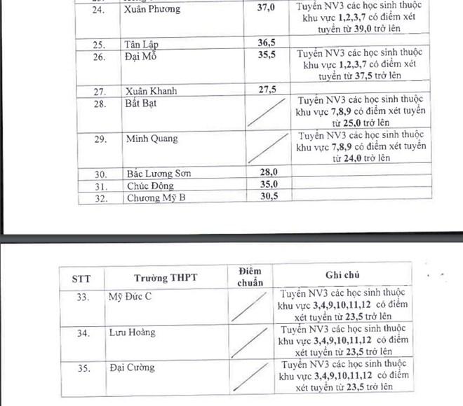 điểm chuẩn lớp 10, Hà Nội