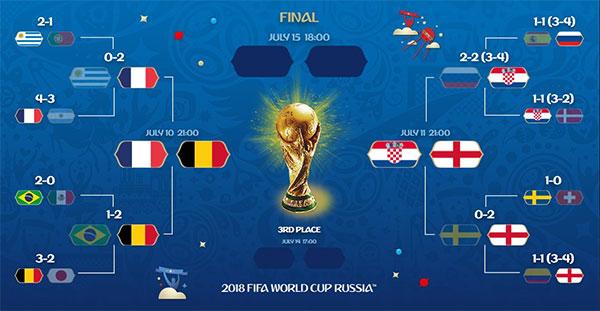 Lich-thi-dau-World-Cup-2018-Vong-ban-ket
