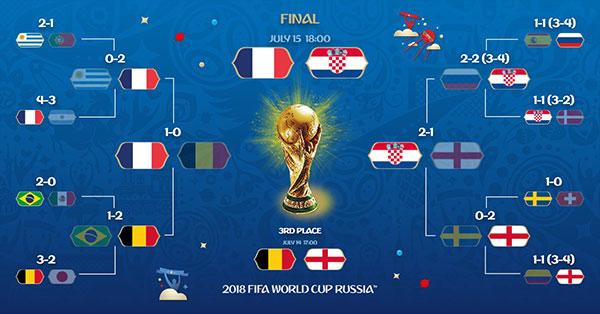 Lich-thi-dau-World-Cup-2018-Tran-tranh-hang-ba-va-Chung-ket