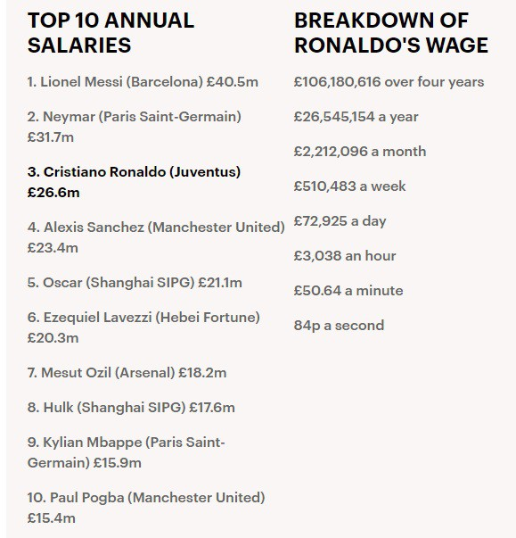 Juventus, C.Ronaldo,Messi, lương khủng