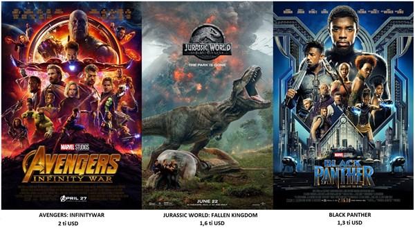 Top 3 bộ phim đạt doanh thu cao nhất toàn cầu nửa đầu 2018.