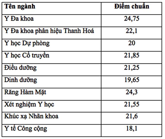 Đại học Y Hà Nội, điểm chuẩn, điểm trúng tuyển, tuyển sinh 2018,