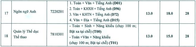 Đại học Văn hóa, Thể thao và Du lịch Thanh Hóa, tuyển sinh 2018, tuyển sinh bổ sung