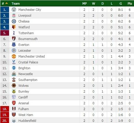 Kết quả Ngoại hạng Anh 2018: Thắng nhẹ Crystal Palace, Liverpool vươn lên vị trí số 2