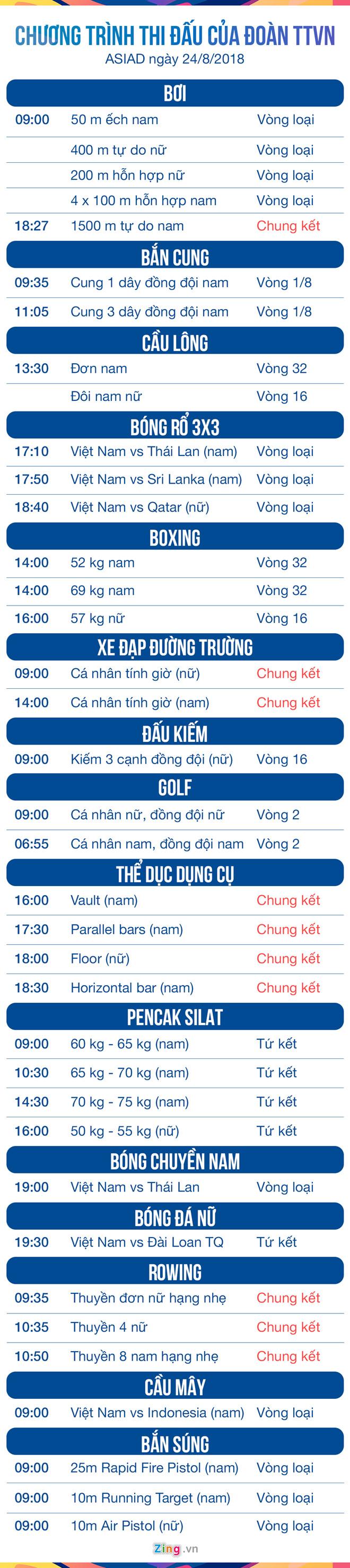 Lịch thi đấu của đoàn thể thao Việt Nam tại Asiad 2018 ngày 24/8