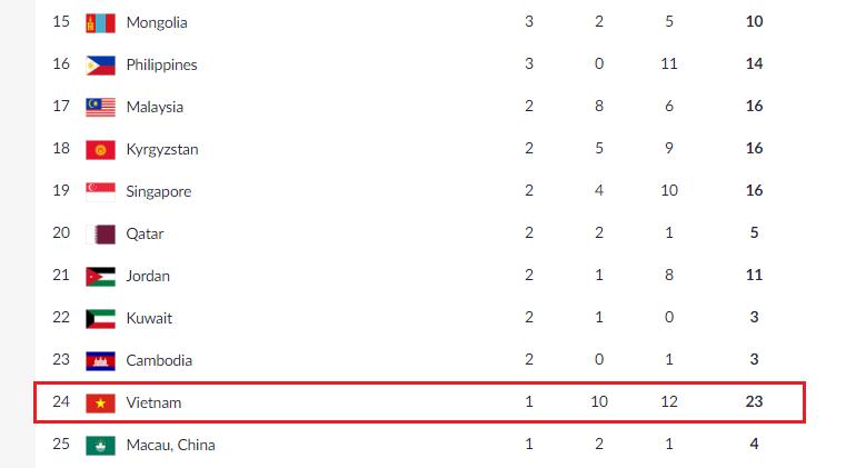 Bảng tổng sắp huy chương, ASIAD 2018, U23 Việt Nam, Olympic Việt Nam