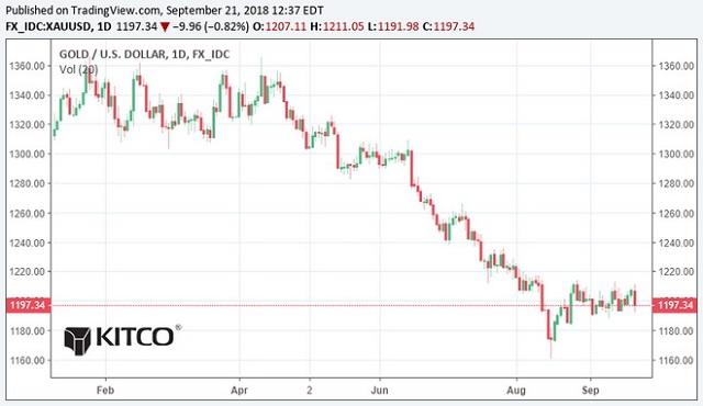 Dự báo giá vàng tuần 24/9 đến 30/9, liệu có bùng nổ